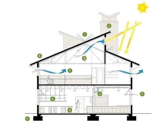 Yếu tố thời tiết tác động đến ngôi nhà - chiếu sáng thông gió tự nhiên