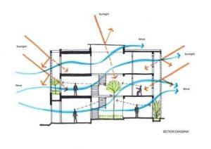 thiết kế xây dựng nhà thông gió chiếu sáng tự nhiên